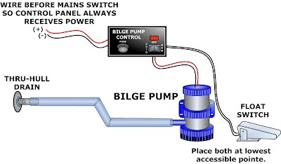 following is a simplified diagram of how the float switch, pump, and  control panel work