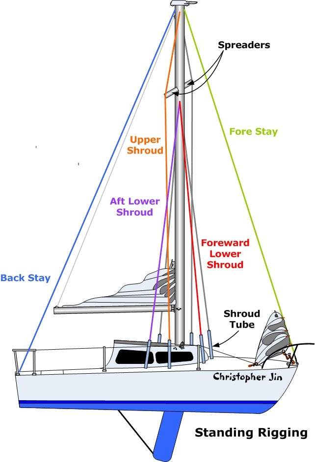 101 basics for sailors anything and everything catalina 22 Slings for Rigging Diagrams there are six cables know as shrouds there are two upper shrouds that extend outward to the ends of the spreaders, two foreward lower shrouds,