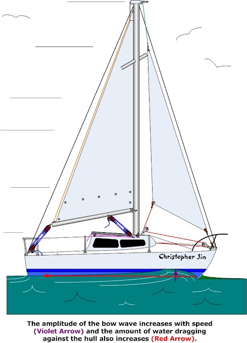 401 Hull Speed - Anything and Everything Catalina 22