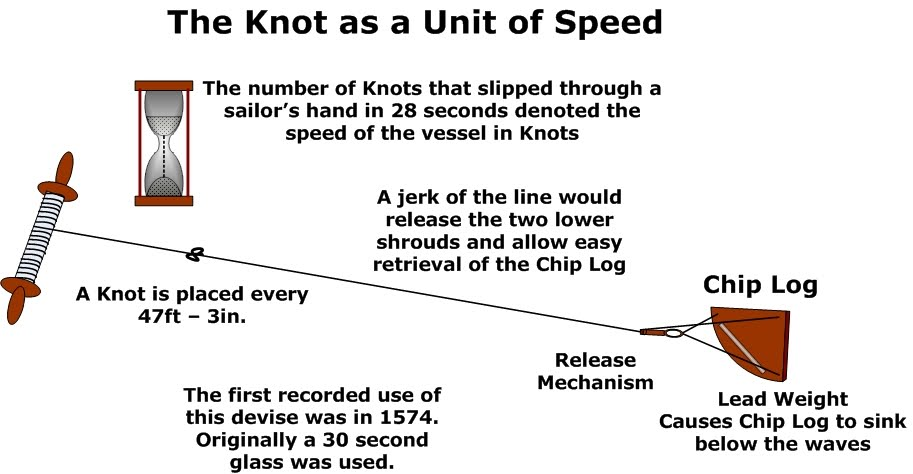 105 Knots Knots Amp Fathoms Anything And Everything