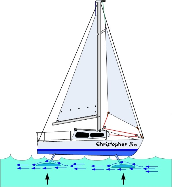 701 Hydrofoils - Anything and Everything Catalina 22
